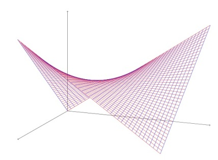 Fig1 - Hyperbolic Paraboloid.